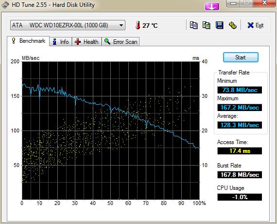 """Western Digital Caviar Green (WD10EZRX), 3.5"""", 1000 GB, 64 MB, 5400-7200 rpm.-hdtune_benchmark_ata_____wdc_wd10ezrx-00l.png"""