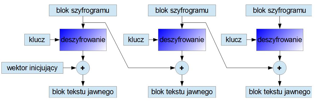 odzyskiwanie skasowanej partycji TrueCrypt-cbc_deszyfrowanie.png