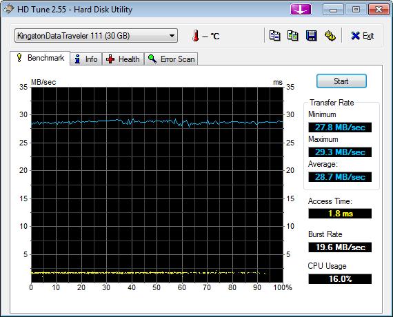 Nazwa:  kdt111usb2hdtune.png,  obejrzany:  512 razy,  rozmiar:  24.4 KB.
