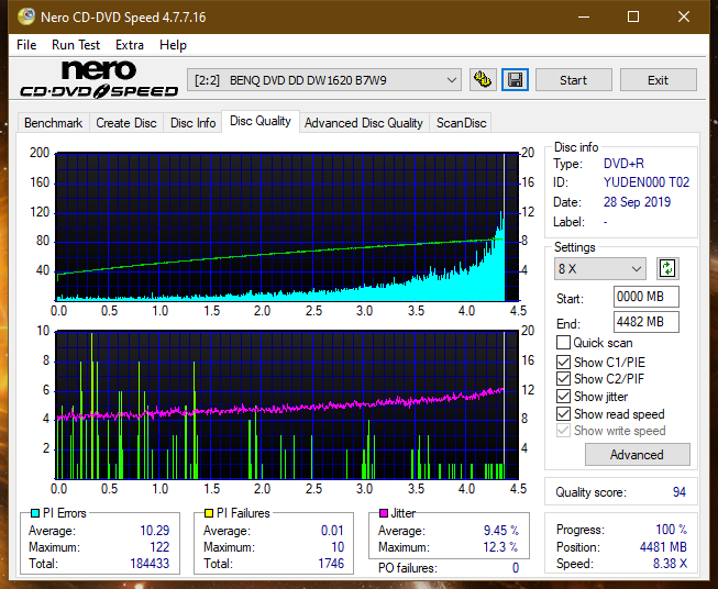 TDK A1D+440N (DVDRW0404N) 2003r-dq_2.3x_dw1620.png