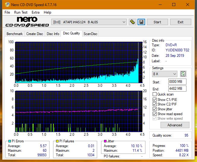 TDK A1D+440N (DVDRW0404N) 2003r-dq_2.3x_ihas124-b.png