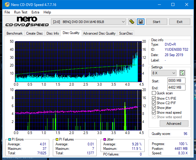 TDK A1D+440N (DVDRW0404N) 2003r-dq_4x_dw1640.png