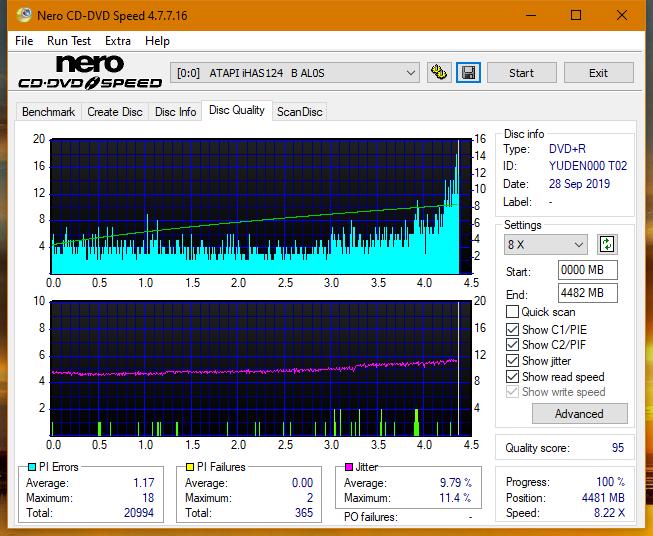 TDK A1D+440N (DVDRW0404N) 2003r-dq_4x_ihas124-b.png