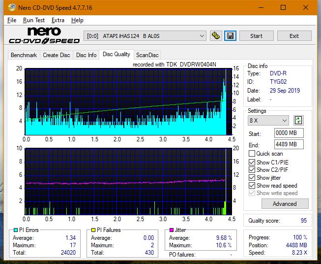 TDK A1D+440N (DVDRW0404N) 2003r-dq_2x_ihas124-b.png
