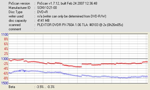 Nazwa:  SONY-D21-00_DVDR   PX-760A  _Mar 18 2007 22h58m15s187ms_2x.png,  obejrzany:  297 razy,  rozmiar:  14.6 KB.